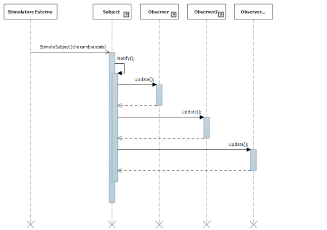 Design Pattern - Observer sequence diagram